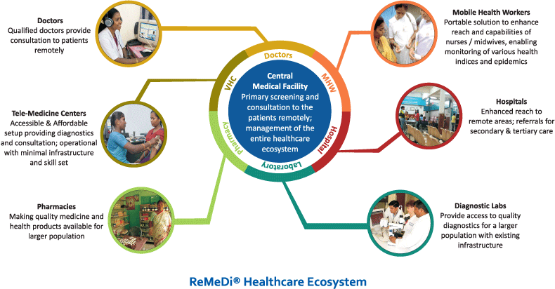 ReMeDi - Healthcare Ecosystem